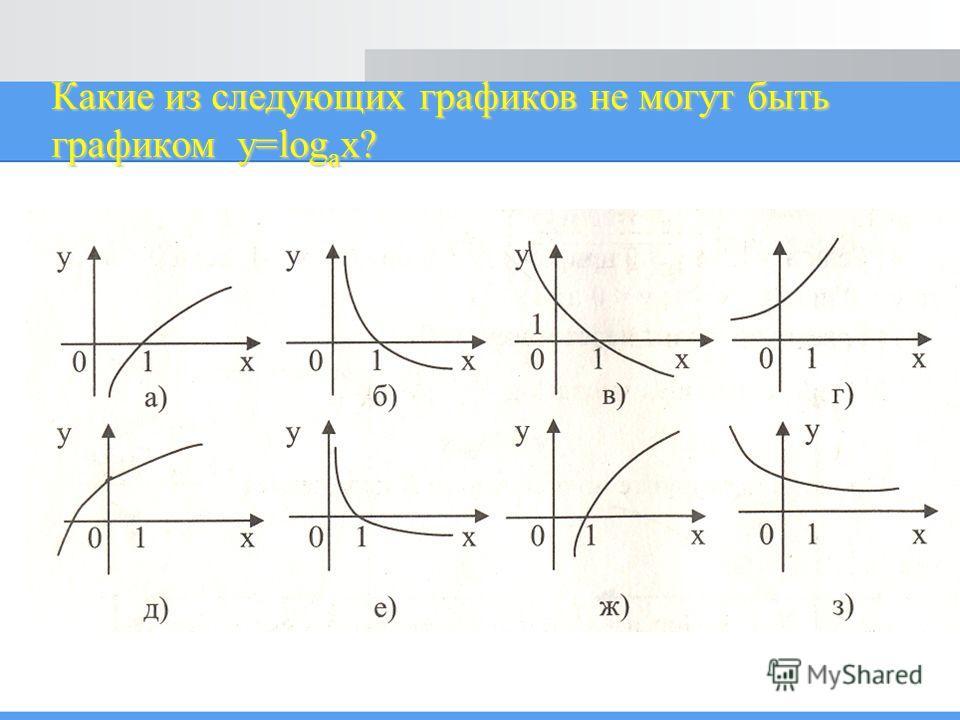 Какие из следующих графиков не могут быть графиком y=log a x?