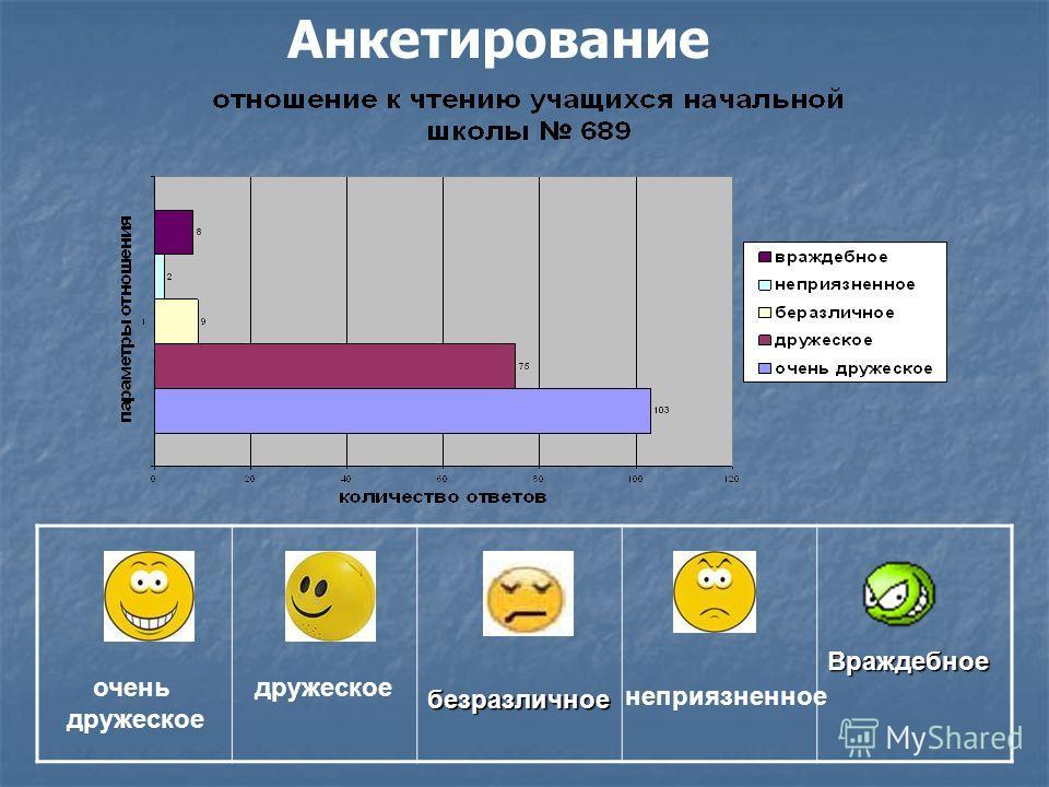 АнкетированиебезразличноеВраждебное очень дружеское неприязненное