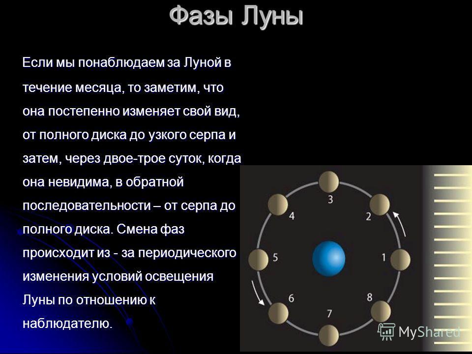 Фазы Луны Если мы понаблюдаем за Луной в течение месяца, то заметим, что она постепенно изменяет свой вид, от полного диска до узкого серпа и затем, через двое-трое суток, когда она невидима, в обратной последовательности – от серпа до полного диска.