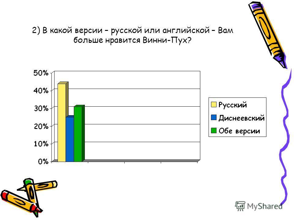 В процессе проведения сравнительной характеристики двух персонажей было проведено анкетирование со следующими вопросами: 1) Ваше первое знакомство с Винни-Пухом было по книге или по мультфильму?