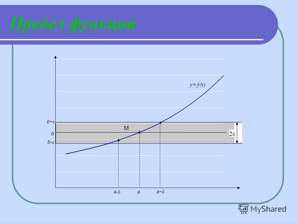 Предел функции y=ƒ(х) 2ε b +ε b-εb-ε b a -δ a +δ a М