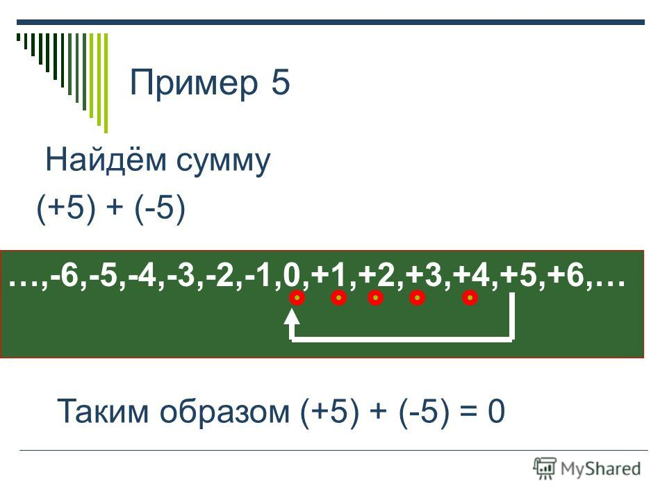 Пример 5 Найдём сумму (+5) + (-5) …,-6,-5,-4,-3,-2,-1,0,+1,+2,+3,+4,+5,+6,… Таким образом (+5) + (-5) = 0