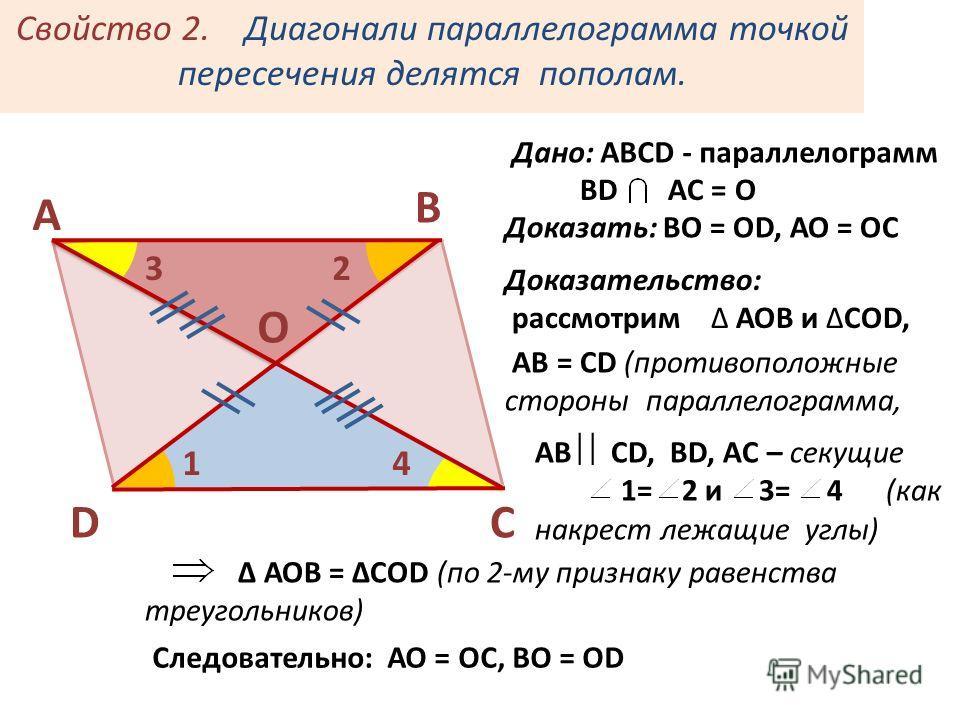 АВ СD, ВD, AC – секущие 1= 2 и 3= 4 (как накрест лежащие углы) Свойство 2. Диагонали параллелограмма точкой пересечения делятся пополам. В А СD 1 23 4 Дано: АВСD - параллелограмм ВD AC = O Доказать: ВО = ОD, АО = ОС Доказательство: рассмотрим АОВ и С