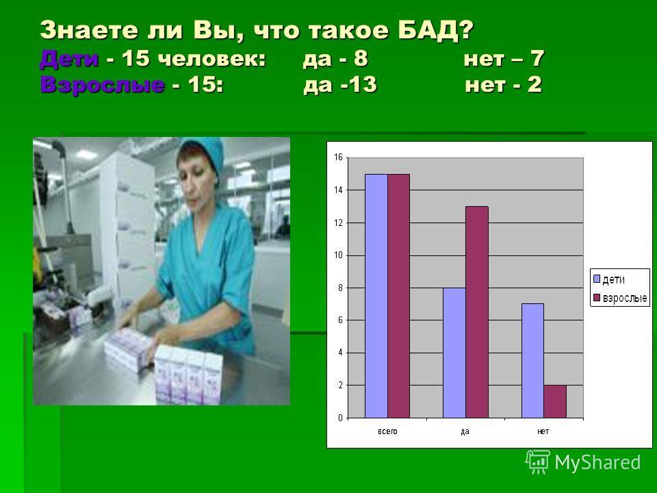 Знаете ли Вы, что такое БАД? Дети - 15 человек: да - 8 нет – 7 Взрослые - 15: да -13 нет - 2