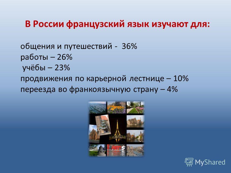 В России французский язык изучают для: общения и путешествий - 36% работы – 26% учёбы – 23% продвижения по карьерной лестнице – 10% переезда во франкоязычную страну – 4%