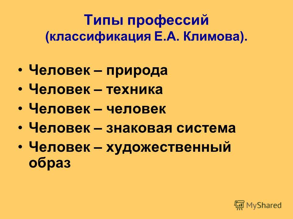Типы профессий (классификация Е.А. Климова). Человек – природа Человек – техника Человек – человек Человек – знаковая система Человек – художественный образ