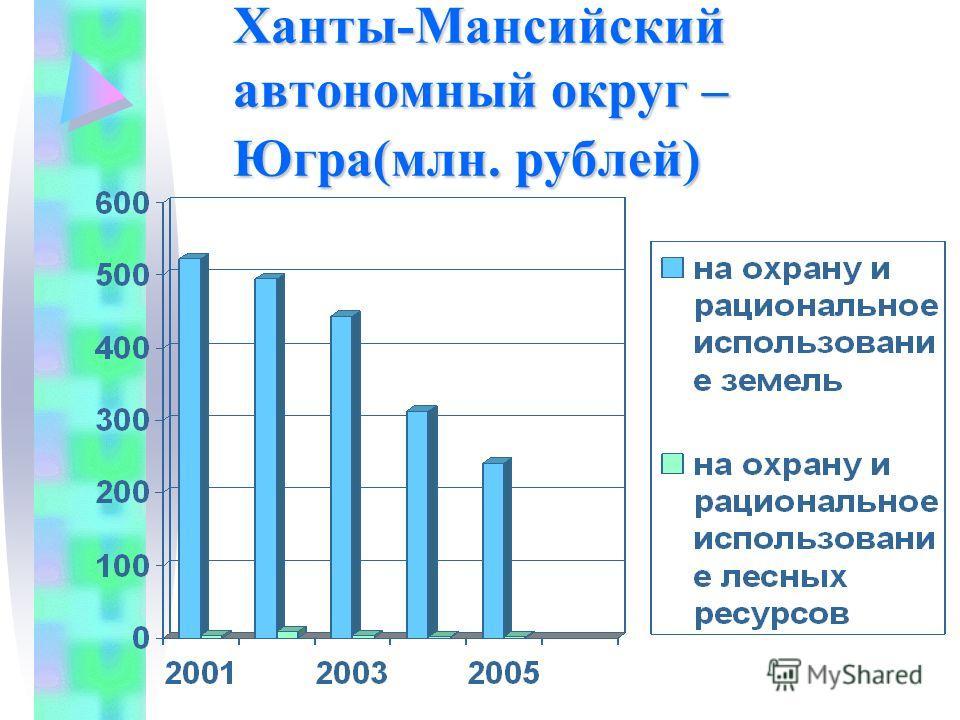 Ханты-Мансийский автономный округ – Югра(млн. рублей)