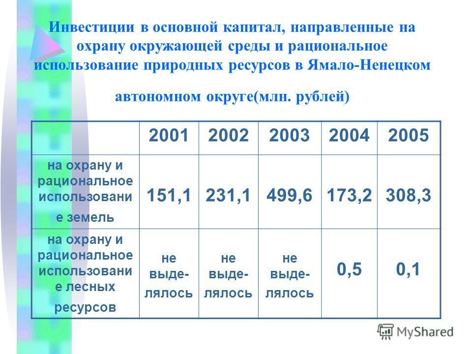 Инвестиции в основной капитал, направленные на охрану окружающей среды и рациональное использование природных ресурсов в Ямало-Ненецком автономном округе(млн. рублей) 20012002200320042005 на охрану и рациональное использовани е земель 151,1231,1499,6