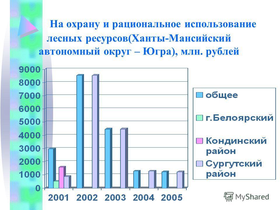 На охрану и рациональное использование лесных ресурсов(Ханты-Мансийский автономный округ – Югра), млн. рублей