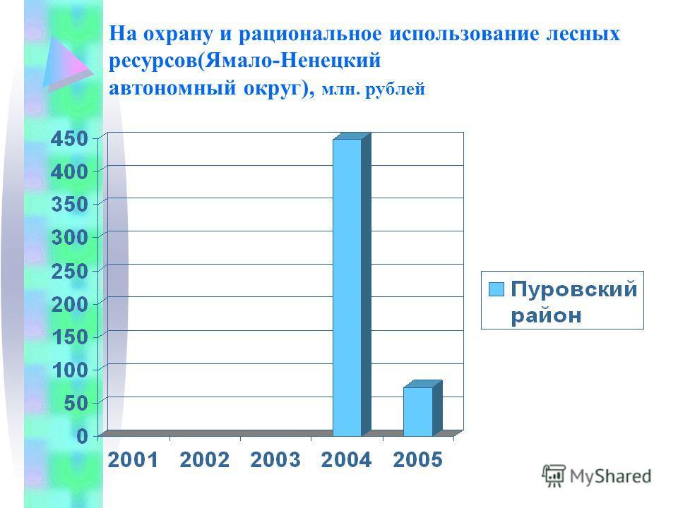 На охрану и рациональное использование лесных ресурсов(Ямало-Ненецкий автономный округ), млн. рублей