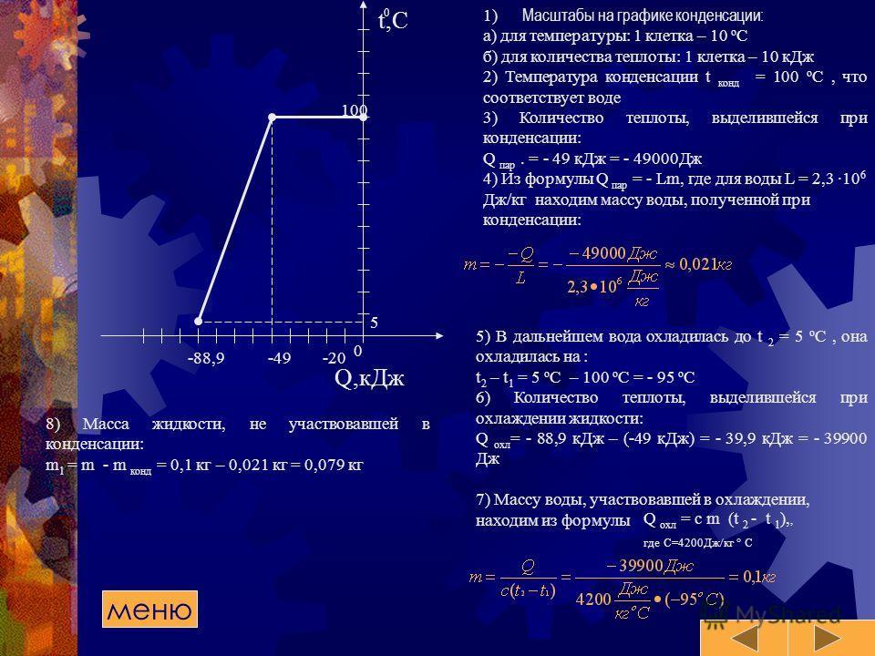 Q,кДж -20-49-88,9 t,C 100 0 0 8) Масса жидкости, не участвовавшей в конденсации: m 1 = m - m конд = 0,1 кг – 0,021 кг = 0,079 кг меню 1) Масштабы на графике конденсации: а) для температуры: 1 клетка – 10 о С б) для количества теплоты: 1 клетка – 10 к