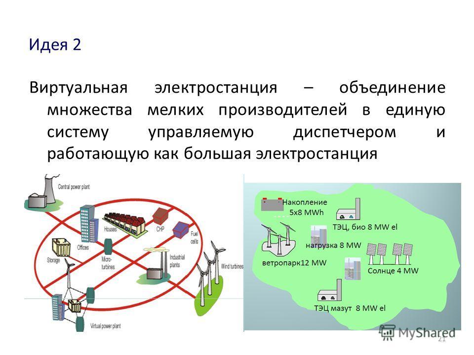 Идея 2 Виртуальная электростанция – объединение множества мелких производителей в единую систему управляемую диспетчером и работающую как большая электростанция 21