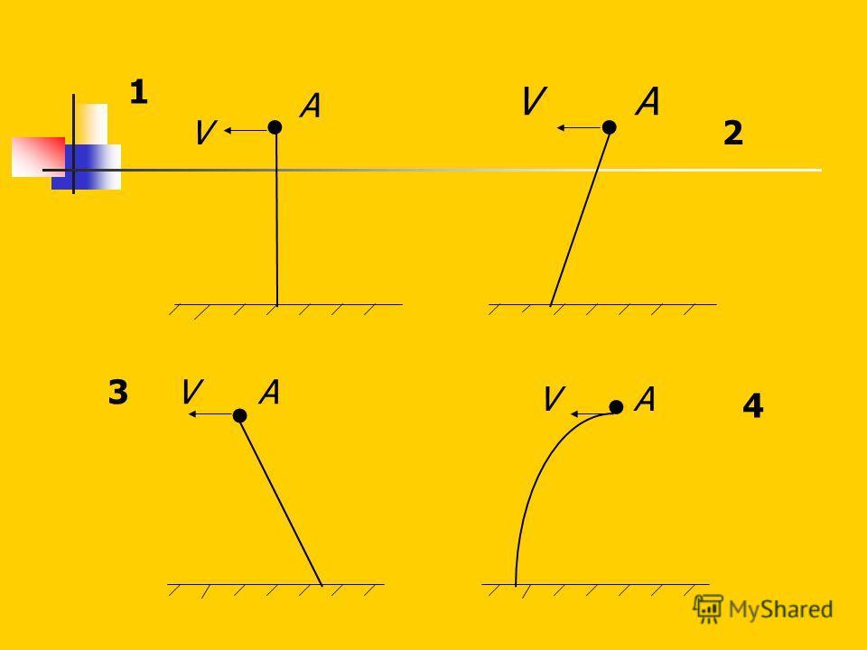 БЛИЦ ОПРОС 10. От самолета, летящего горизонтально со скоростью V, в точке А оторвался небольшой предмет. Какая линия является траекторией движения этого предмета в системе отсчета, связанной с самолетом, если пренебречь сопротивлением воздуха.