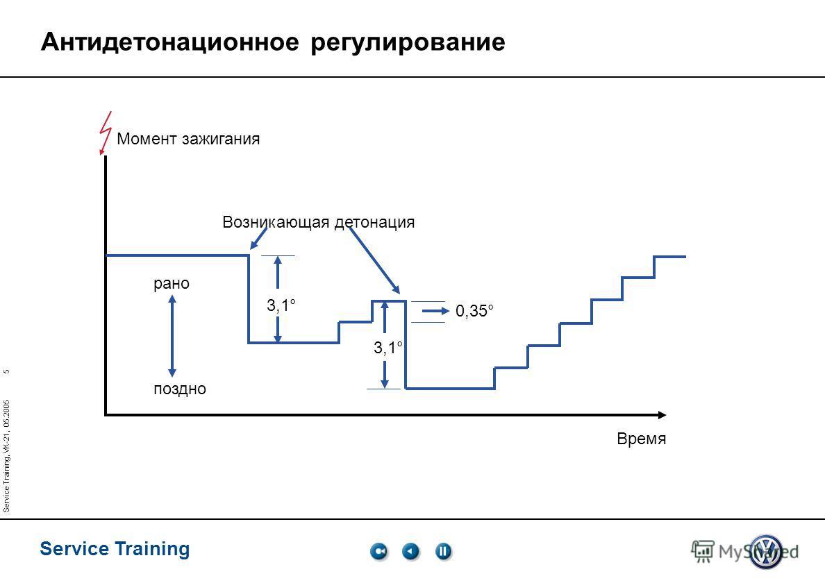 5 Service Training Service Training, VK-21, 05.2005 Момент зажигания Время рано поздно 3,1° Возникающая детонация 0,35° 3,1° Антидетонационное регулирование