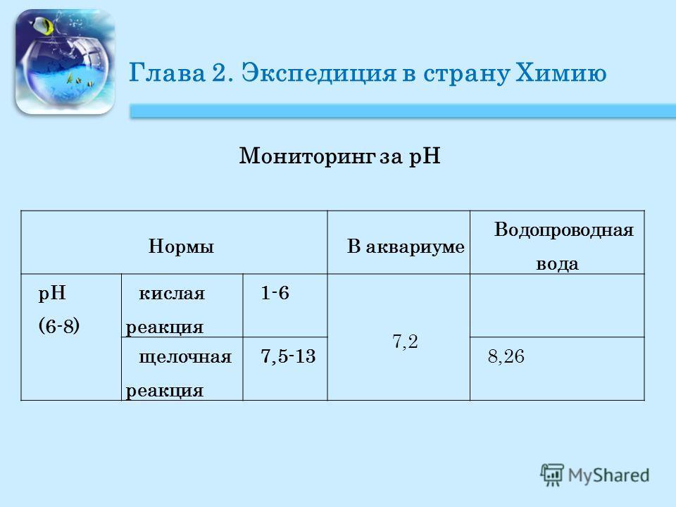Глава 2. Экспедиция в страну Химию Мониторинг за pH НормыВ аквариуме Водопроводная вода pH (6-8) кислая реакция 1-6 7,2 щелочная реакция 7,5-138,26