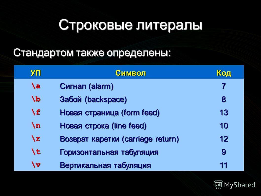 Строковые литералы Стандартом также определены: УПСимволКод \a Сигнал (alarm) 7 \b Забой (backspace) 8 \f Новая страница (form feed) 13 \n Новая строка (line feed) 10 \r Возврат каретки (carriage return) 12 \t Горизонтальная табуляция 9 \v Вертикальн