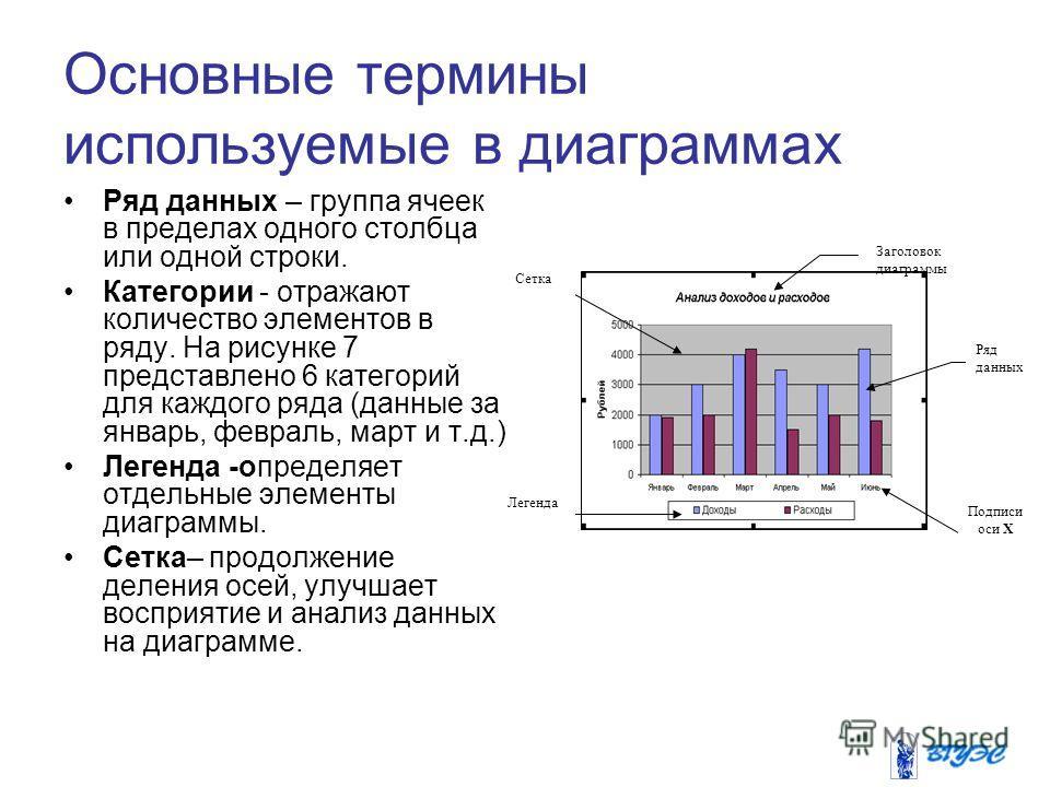 Основные термины используемые в диаграммах Ряд данных – группа ячеек в пределах одного столбца или одной строки. Категории - отражают количество элементов в ряду. На рисунке 7 представлено 6 категорий для каждого ряда (данные за январь, февраль, март