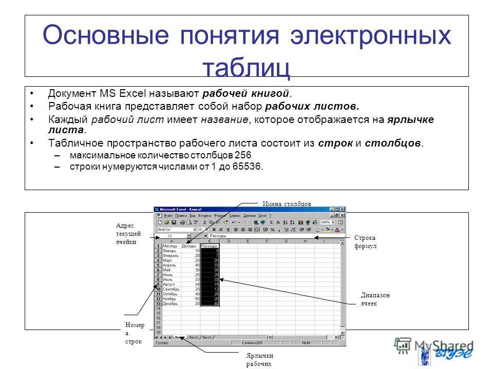 Основные понятия электронных таблиц Документ MS Excel называют рабочей книгой. Рабочая книга представляет собой набор рабочих листов. Каждый рабочий лист имеет название, которое отображается на ярлычке листа. Табличное пространство рабочего листа сос