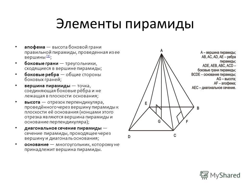 Элементы пирамиды апофема высота боковой грани правильной пирамиды, проведенная из ее вершины [3] ; [3] боковые грани треугольники, сходящиеся в вершине пирамиды; боковые ребра общие стороны боковых граней; вершина пирамиды точка, соединяющая боковые
