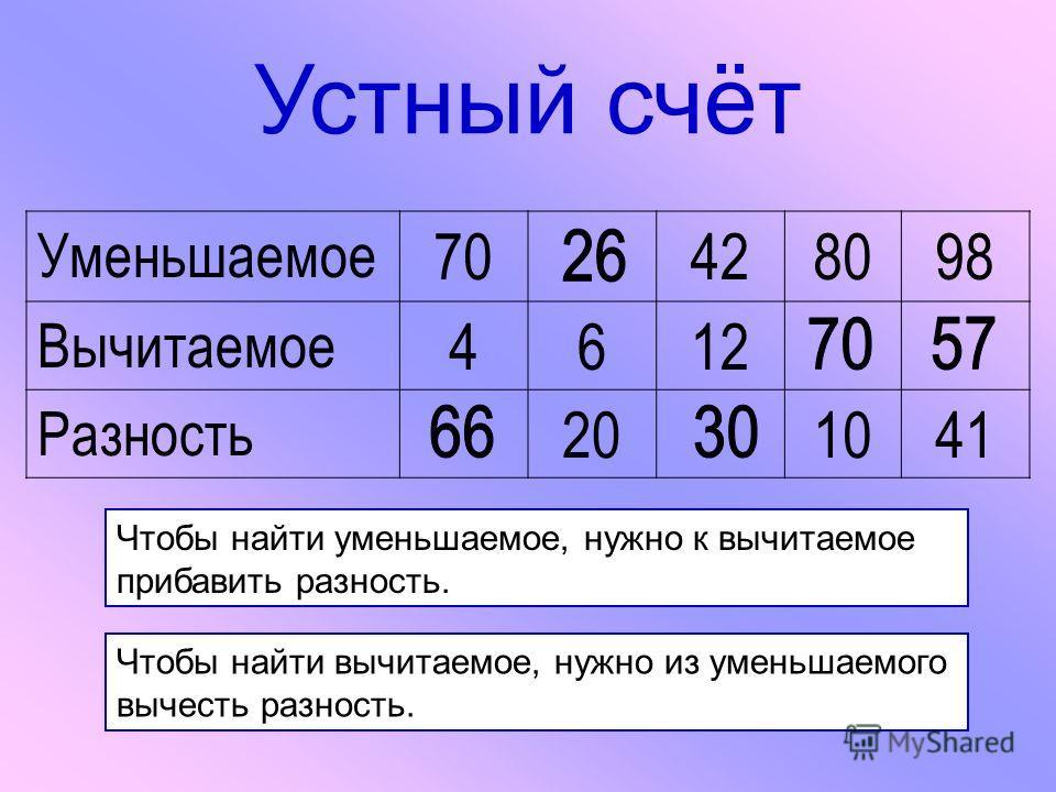 Устный счёт Уменьшаемое 70428098 Вычитаемое 4612 Разность 201041 Чтобы найти уменьшаемое, нужно к вычитаемое прибавить разность. Чтобы найти вычитаемое, нужно из уменьшаемого вычесть разность.