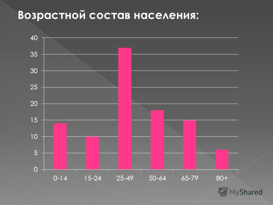 Возрастной состав населения: