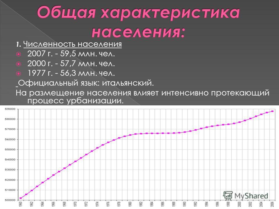1. Численность населения 2007 г. - 59,5 млн. чел. 2000 г. - 57,7 млн. чел. 1977 г. - 56,3 млн. чел. Официальный язык: итальянский. На размещение населения влияет интенсивно протекающий процесс урбанизации.