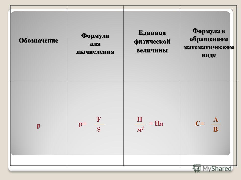 ОбозначениеФормуладлявычисления Единица физической величины Формула в обращенном математическом виде р p=p= F S H м2м2 = ПаС= А В