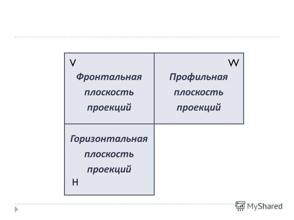 V Н W Фронтальная плоскость проекций Горизонтальная плоскость проекций Профильная плоскость проекций