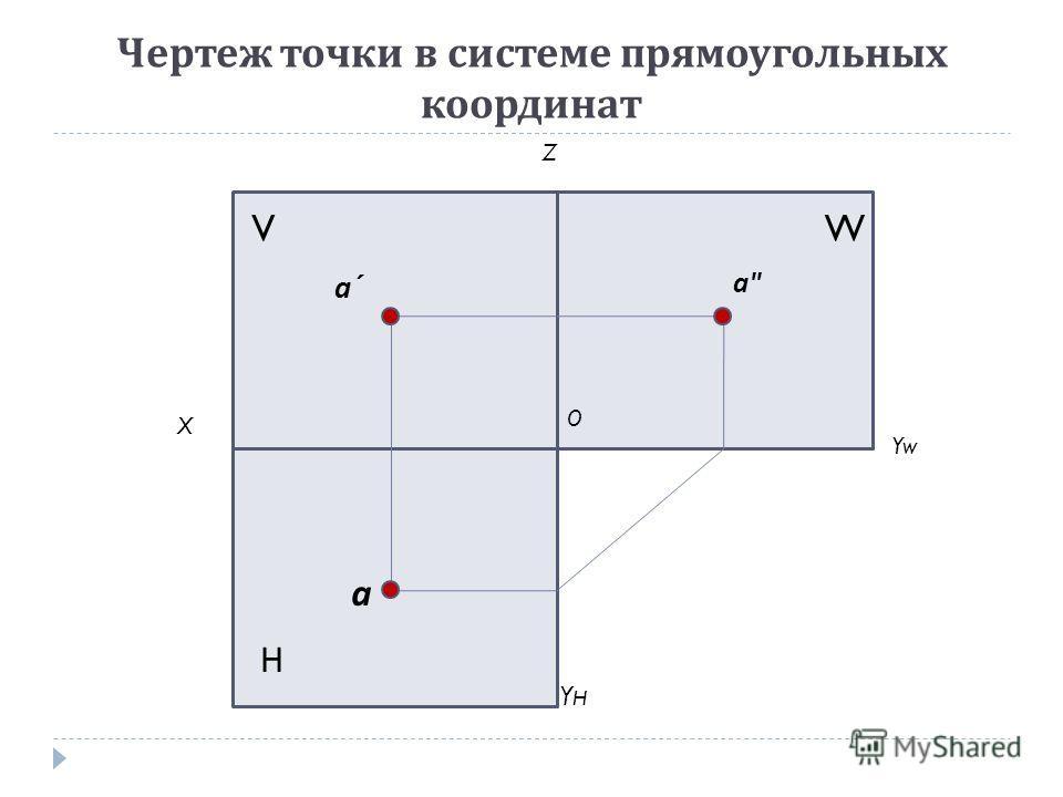 Чертеж точки в системе прямоугольных координат V Н W а´а´ а аа X Z Yw YHYH O