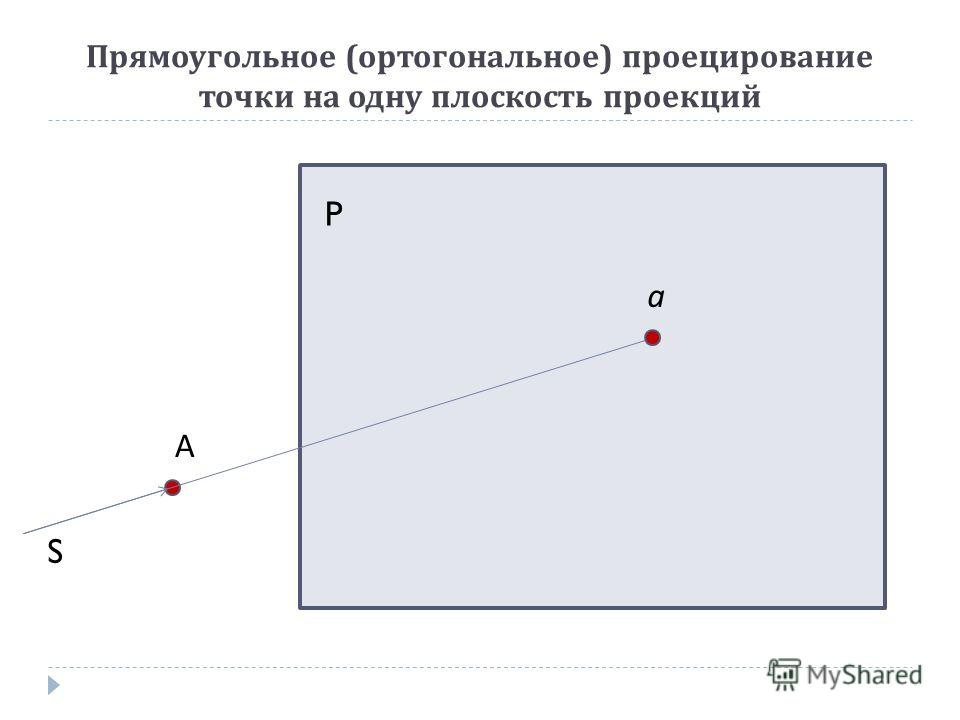Прямоугольное ( ортогональное ) проецирование точки на одну плоскость проекций А S а P