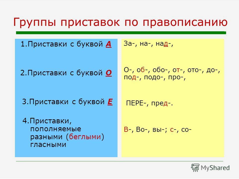 Группы приставок по правописанию 1.Приставки с буквой А 2.Приставки с буквой О 3.Приставки с буквой Е 4.Приставки, пополняемые разными (беглыми) гласными За-, на-, над-, О-, об-, обо-, от-, ото-, до-, под-, подо-, про-, ПЕРЕ-, пред-. В-, Во-, вы-; с-