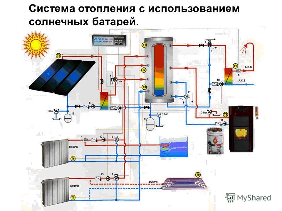 Система отопления с использованием солнечных батарей.