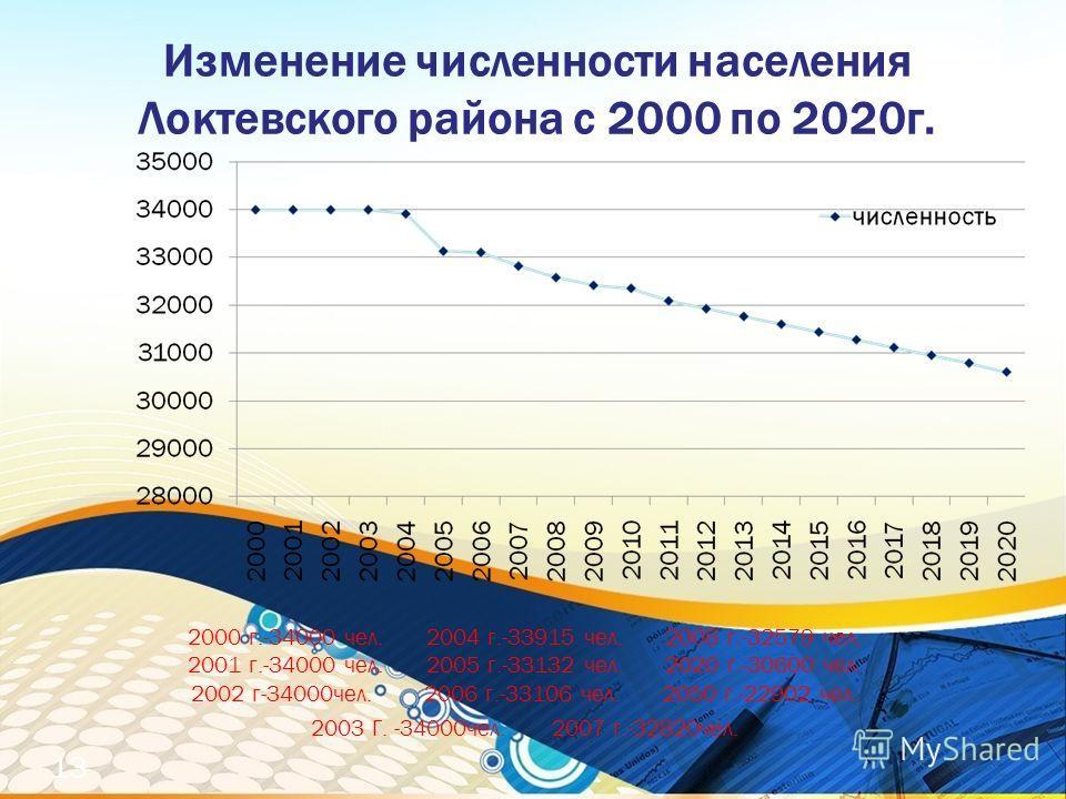 Изменение численности населения Локтевского района с 2000 по 2020г. 2000 г.-34000 чел. 2004 г.-33915 чел. 2008 г.-32579 чел. 2001 г.-34000 чел. 2005 г.-33132 чел. 2020 г.-30600 чел. 2002 г-34000чел. 2006 г.-33106 чел. 2050 г.-22902 чел. 2003 Г. -3400