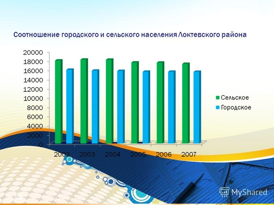 Соотношение городского и сельского населения Локтевского района 14