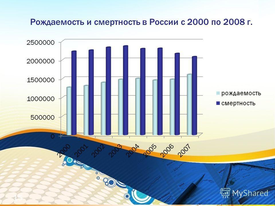 Рождаемость и смертность в России с 2000 по 2008 г. 15