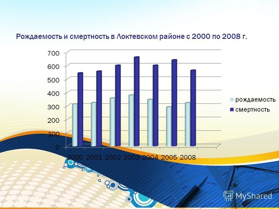 Рождаемость и смертность в Локтевском районе с 2000 по 2008 г. 16