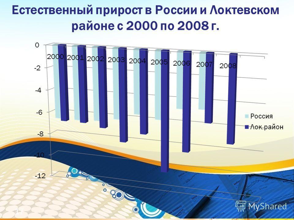 Естественный прирост в России и Локтевском районе с 2000 по 2008 г. 17