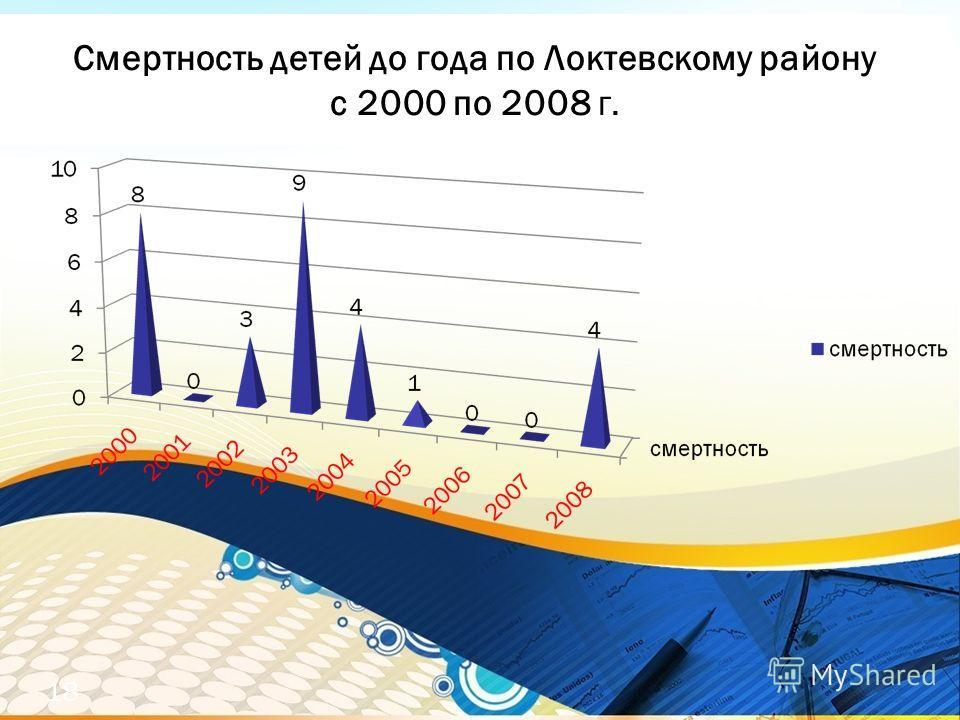 Смертность детей до года по Локтевскому району с 2000 по 2008 г. 18