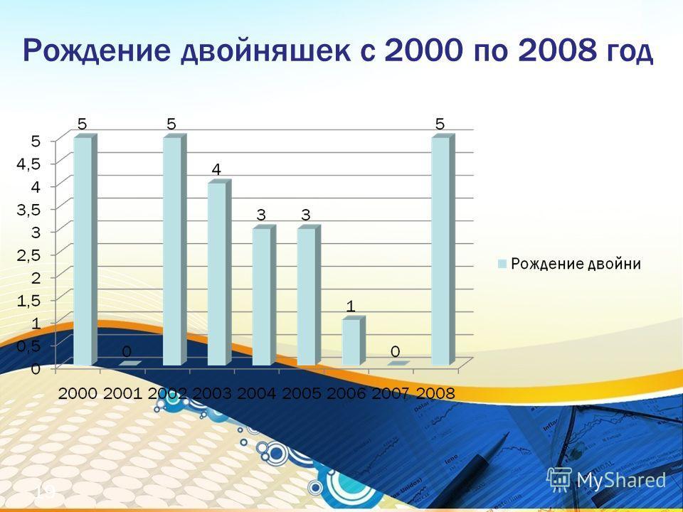 Рождение двойняшек с 2000 по 2008 год 19