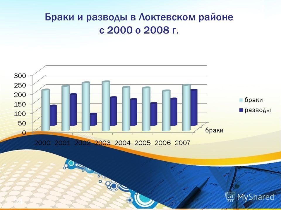 Браки и разводы в Локтевском районе с 2000 о 2008 г. 24