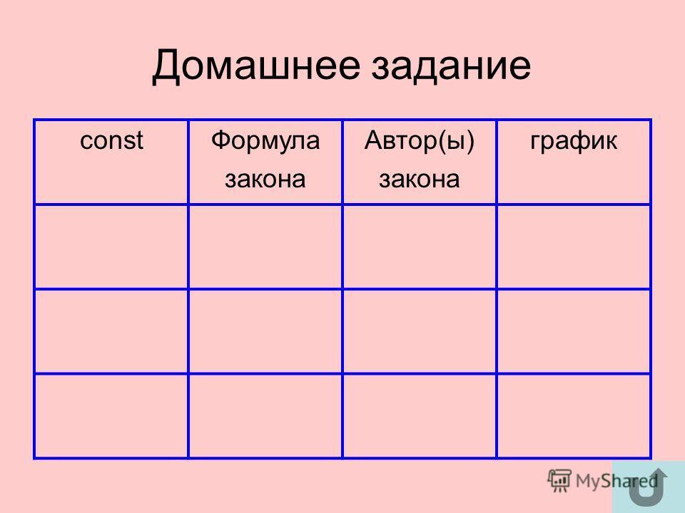 Домашнее задание constФормула закона Автор(ы) закона график