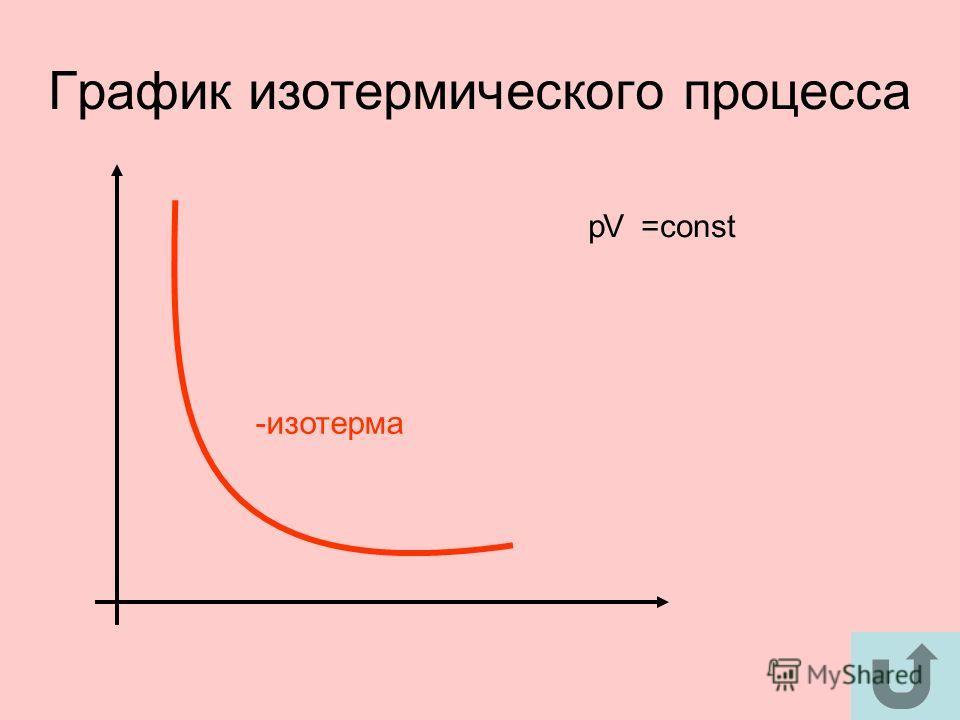 График изотермического процесса -изотерма pV=const