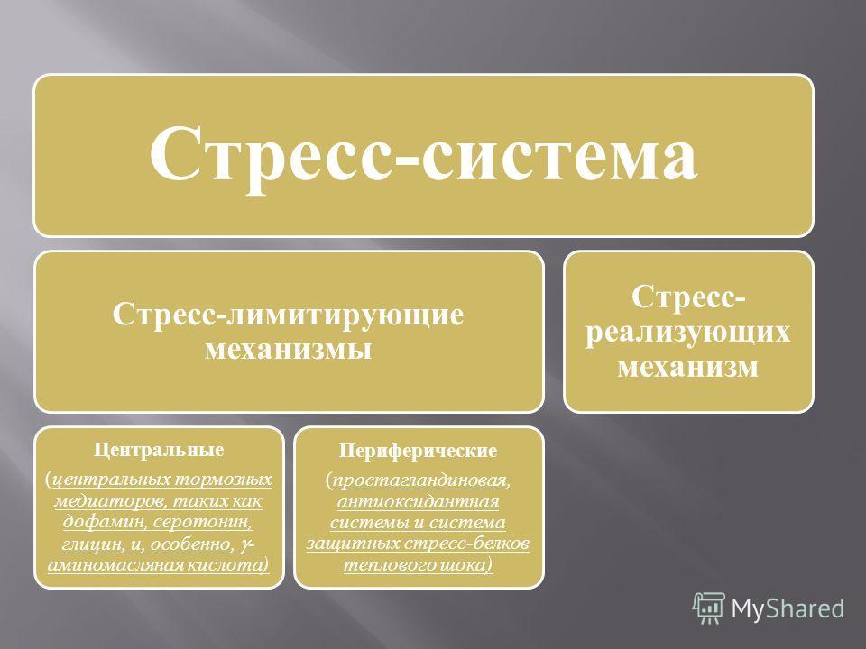 Стресс-система Стресс-лимитирующие механизмы Центральные ( центральных тормозных медиаторов, таких как дофамин, серотонин, глицин, и, особенно, - аминомасляная кислота) Периферические ( простагландиновая, антиоксидантная системы и система защитных ст