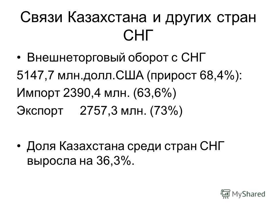Связи Казахстана и других стран СНГ Внешнеторговый оборот с СНГ 5147,7 млн.долл.США (прирост 68,4%): Импорт 2390,4 млн. (63,6%) Экспорт 2757,3 млн. (73%) Доля Казахстана среди стран СНГ выросла на 36,3%.