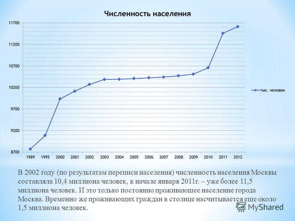 В 2002 году (по результатам переписи населения) численность населения Москвы составляла 10,4 миллиона человек, в начале января 2011г. – уже более 11,5 миллиона человек. И это только постоянно проживающее население города Москва. Временно же проживающ