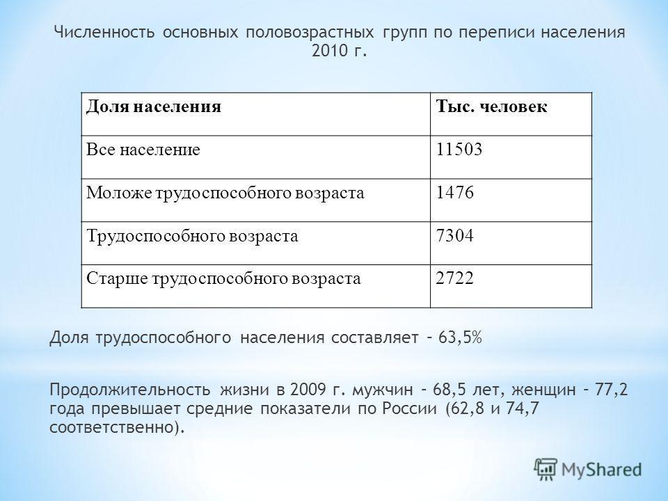 Численность основных половозрастных групп по переписи населения 2010 г. Доля трудоспособного населения составляет – 63,5% Продолжительность жизни в 2009 г. мужчин – 68,5 лет, женщин – 77,2 года превышает средние показатели по России (62,8 и 74,7 соот