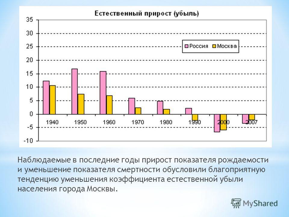 Наблюдаемые в последние годы прирост показателя рождаемости и уменьшение показателя смертности обусловили благоприятную тенденцию уменьшения коэффициента естественной убыли населения города Москвы.