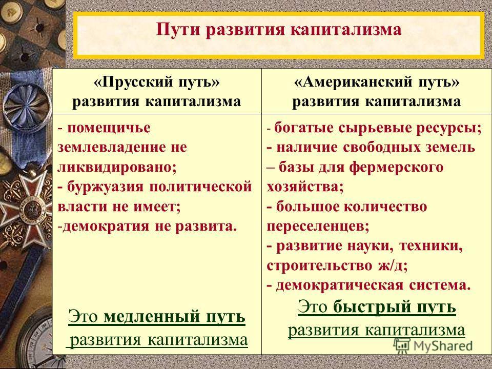 Пути развития капитализма «Прусский путь» развития капитализма «Американский путь» развития капитализма - помещичье землевладение не ликвидировано; - буржуазия политической власти не имеет; -демократия не развита. Это медленный путь развития капитали