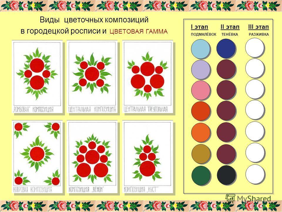 Виды цветочных композиций в городецкой росписи и ЦВЕТОВАЯ ГАММА I этап II этап III этап ПОДМАЛЁВОК ТЕНЁВКА РАЗЖИВКА