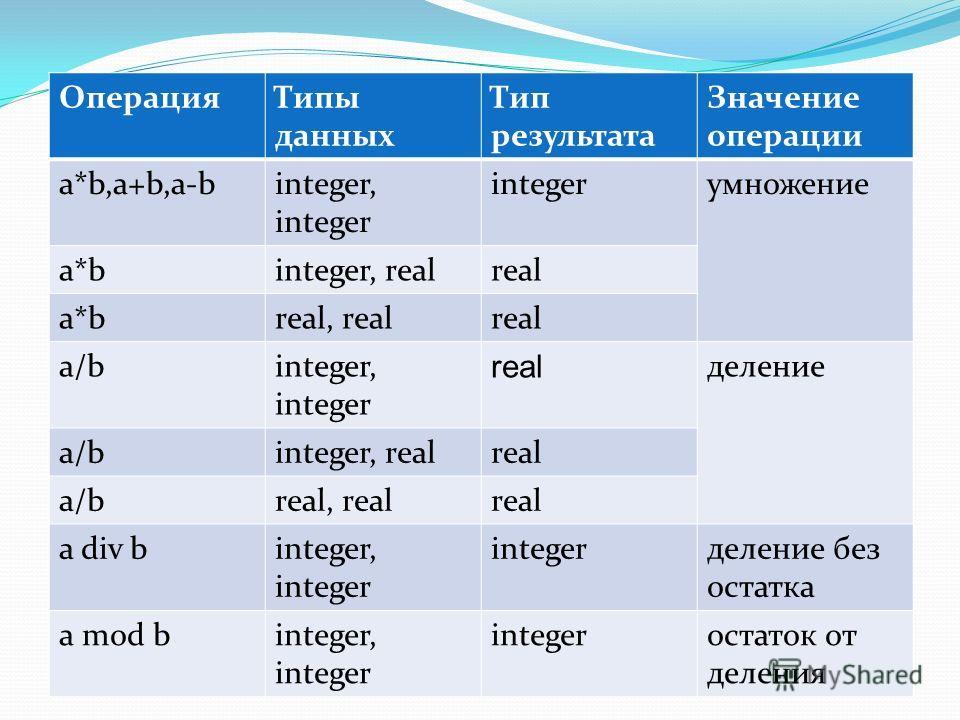 ОперацияТипы данных Тип результата Значение операции a*b,a+b,a-binteger, integer integerумножение a*binteger, realreal a*breal, realreal a/binteger, integer real деление a/binteger, realreal a/breal, realreal a div binteger, integer integerделение бе